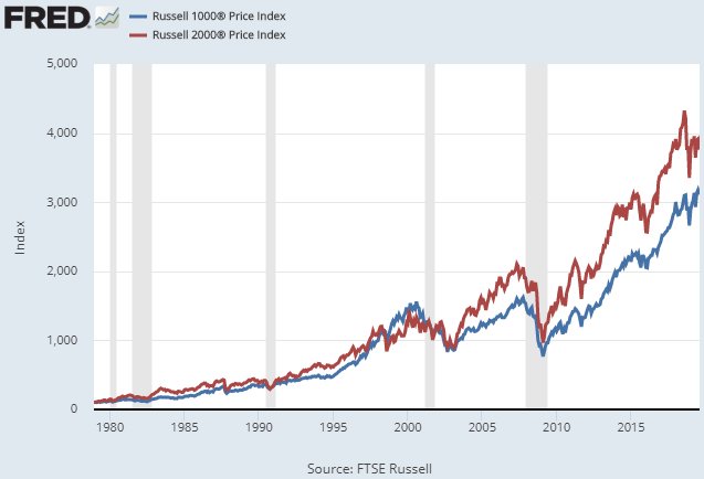 Small Cap Stocks vs Large Cap Stocks