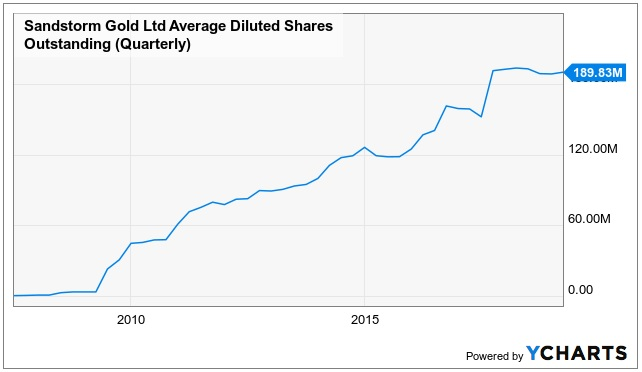 Small Cap Stock Share Dilution