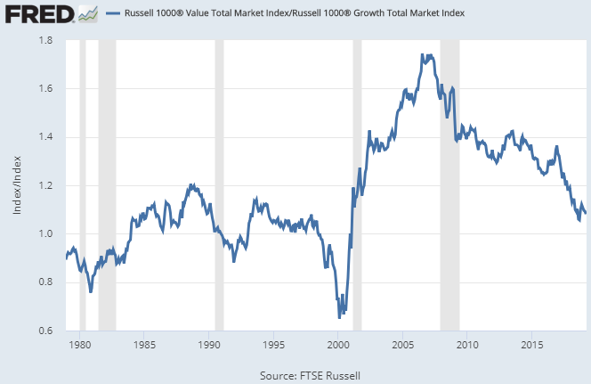 Value Stocks vs Growth Stocks