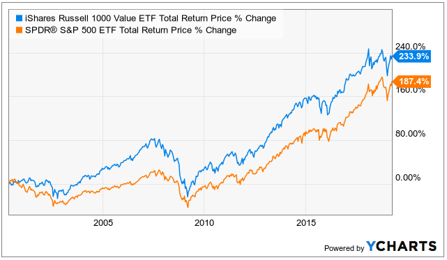 Value Stocks Outperformance Chart