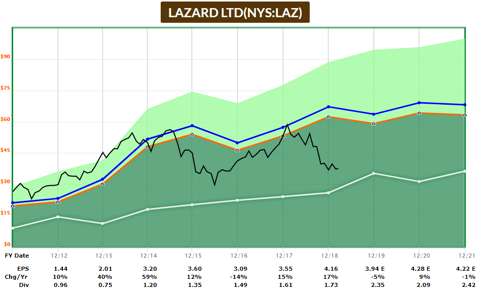 Lazard Value Stock