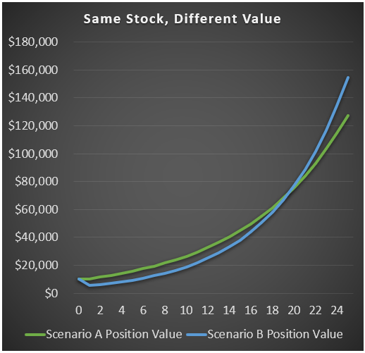 Value Stocks Example Chart