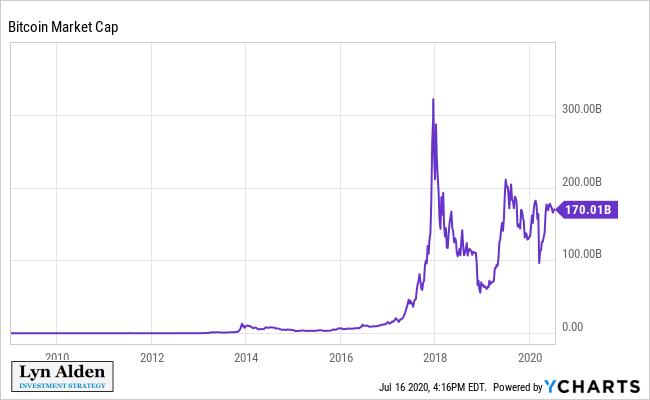 Bitcoin Market Capitalization