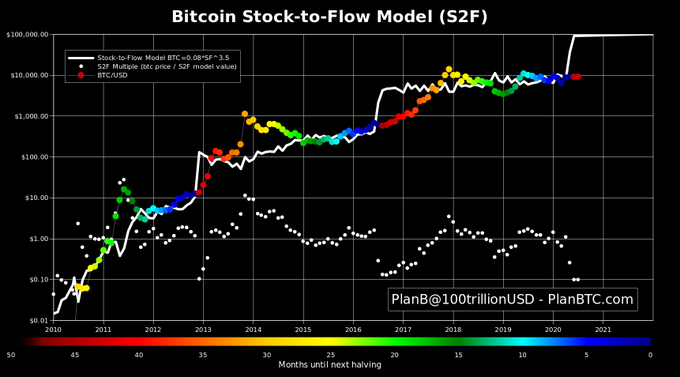 Invest in Bitcoin Stock-to-Flow Model