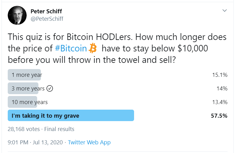 Invest in Bitcoin Poll