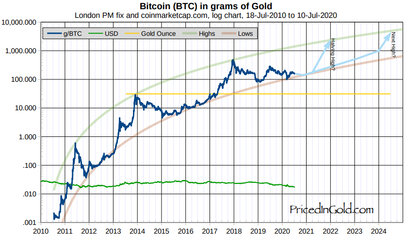 Invest in Bitcoin Priced in Gold