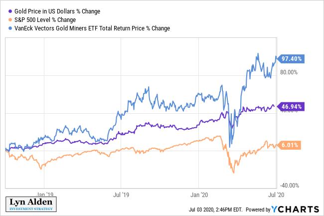 Gold Outperformance