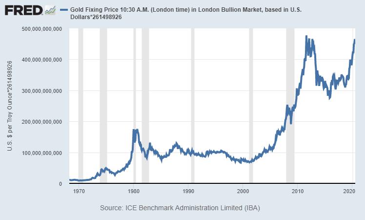 U.S. Gold Reserves Value