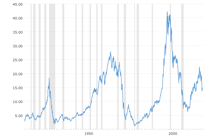 Dow Priced in Gold