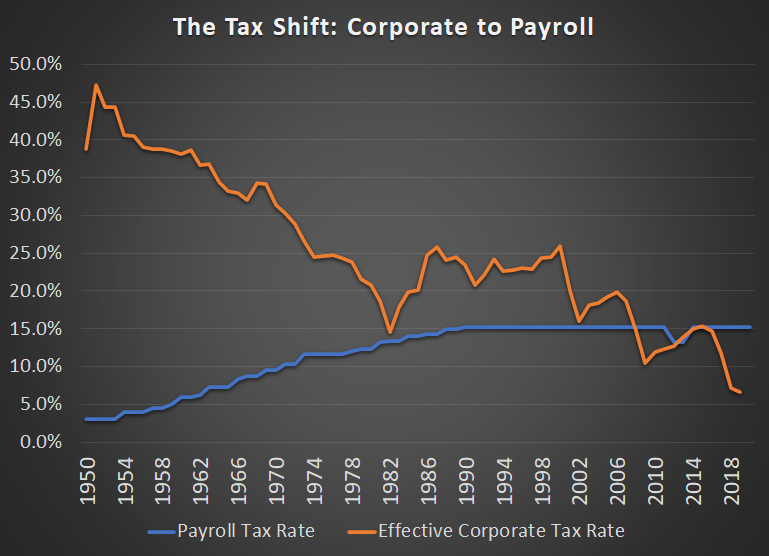 Corporate and Payroll Tax Rate