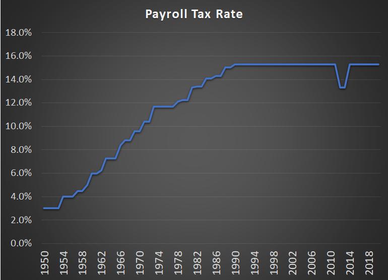 Payroll Tax Rate