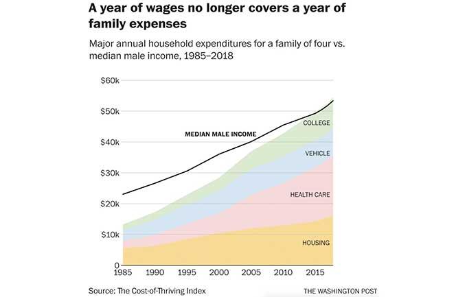 Median Male Income vs Expenses