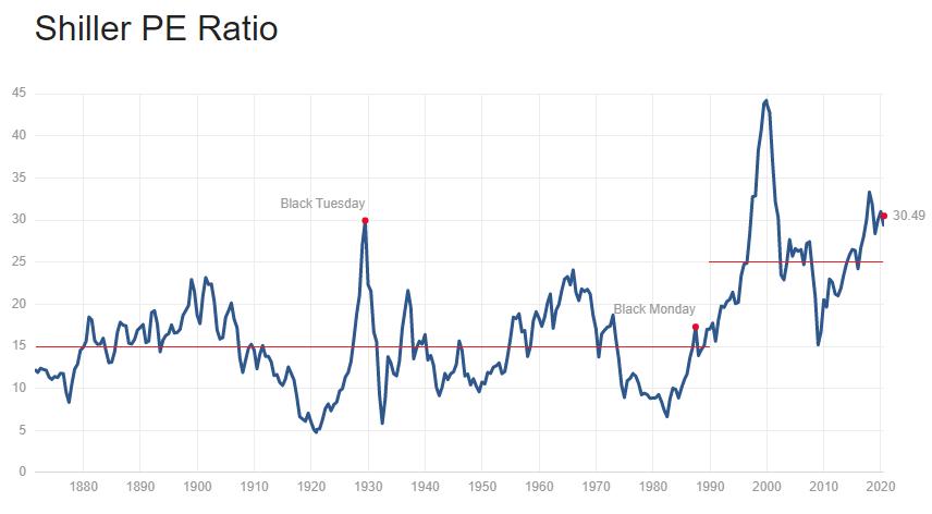Tax Policy Shift CAPE Ratio