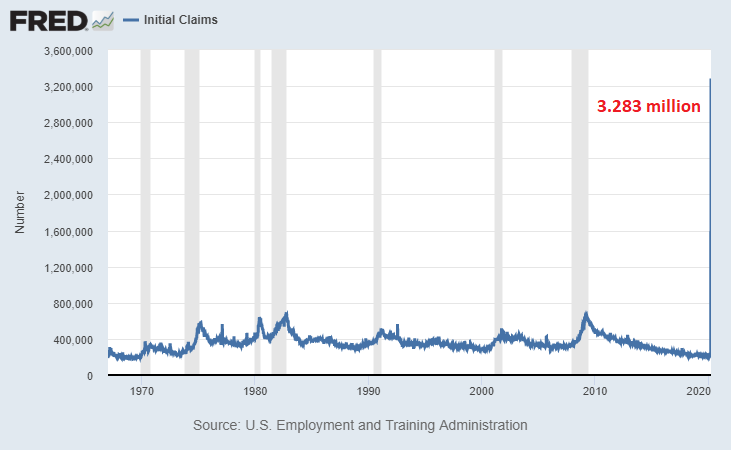 Jobless Claims Depression