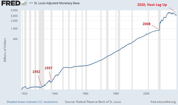 Monetary Base Depression