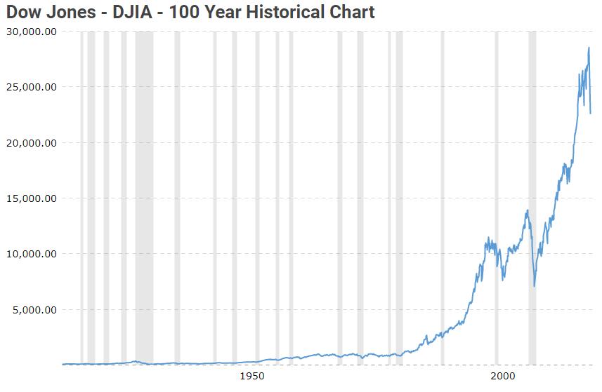 Dow Jones 100 Years
