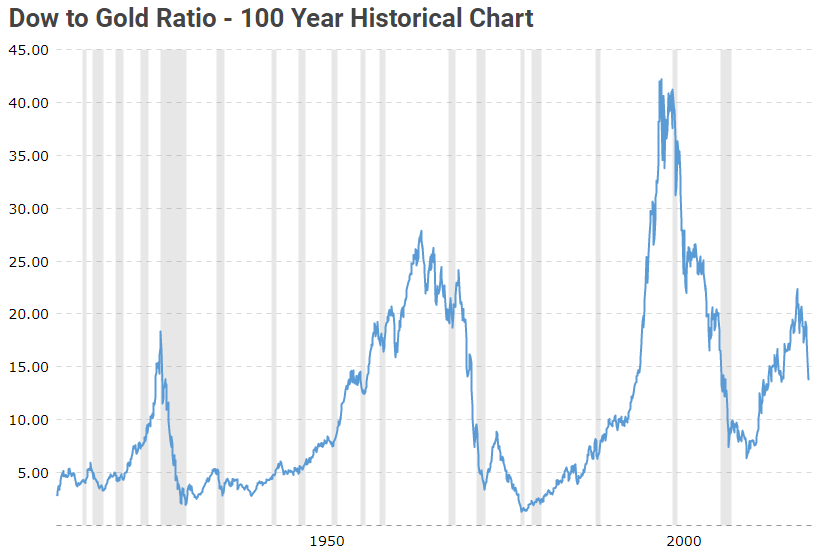 Dow to Gold Ratio, 100 Years