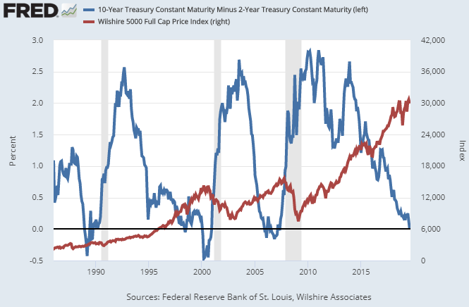 Yield Curve and Stock Market