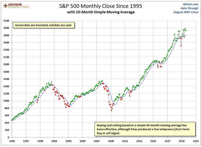 Recession Protection with Moving Averages