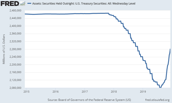 Federal Reserve Treasury Holdings