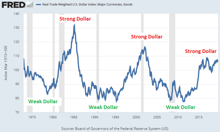 Dollar Devaluation Cycle