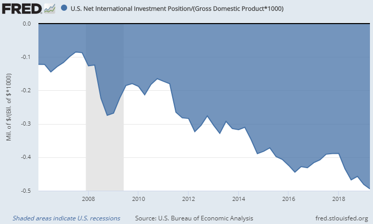 United States Net International Investment Position