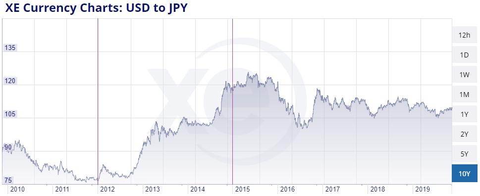 Yen vs USD Currency War