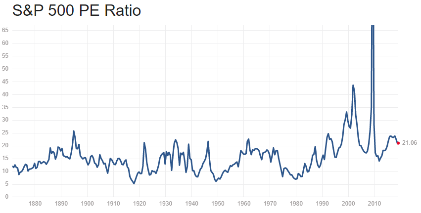 PE Ratio Historical Chart