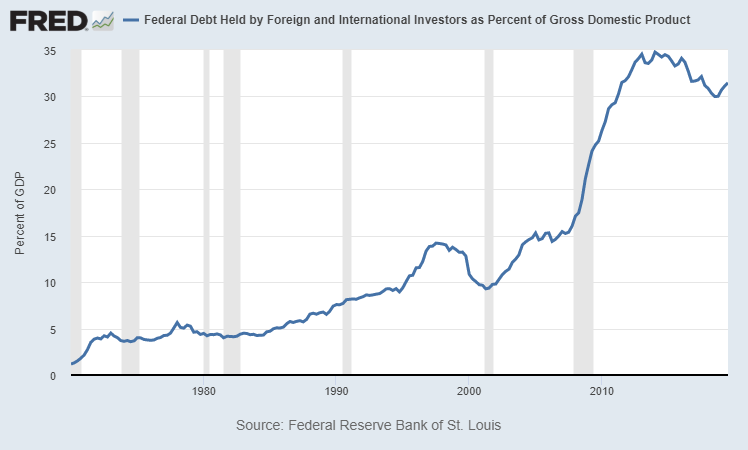 Foreign Funding of US GDP