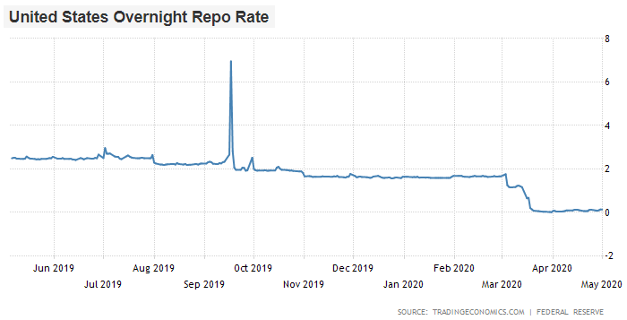 Repo Rate Spike