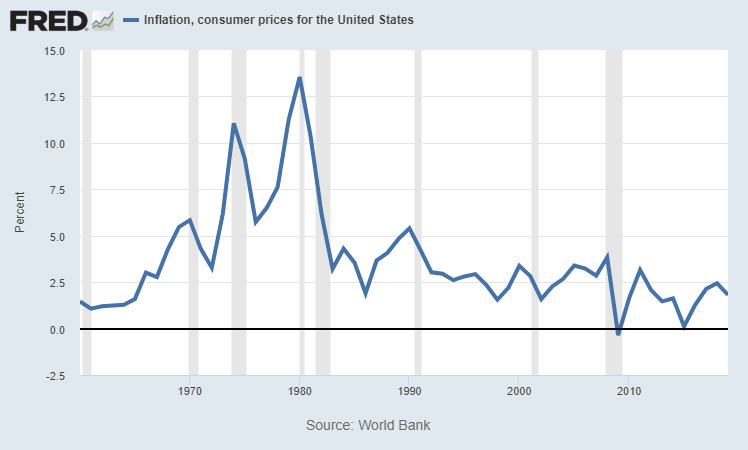 Long-term Inflation Chart