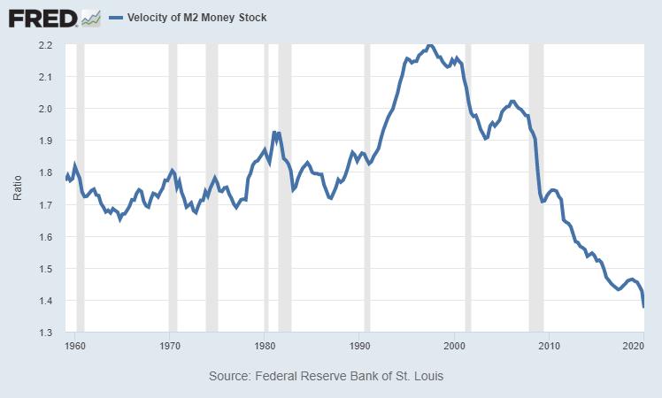 Money Velocity M2