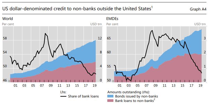 BIS Dollar-Denominated Debt