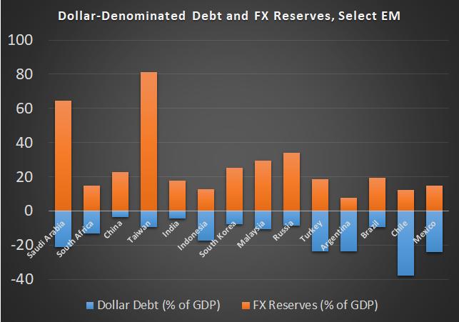 Emerging Market Dollar-Denominated Debts