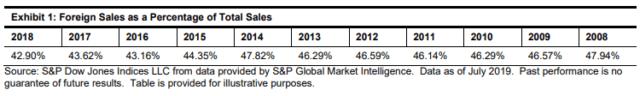 S&P 500 Foreign Revenue