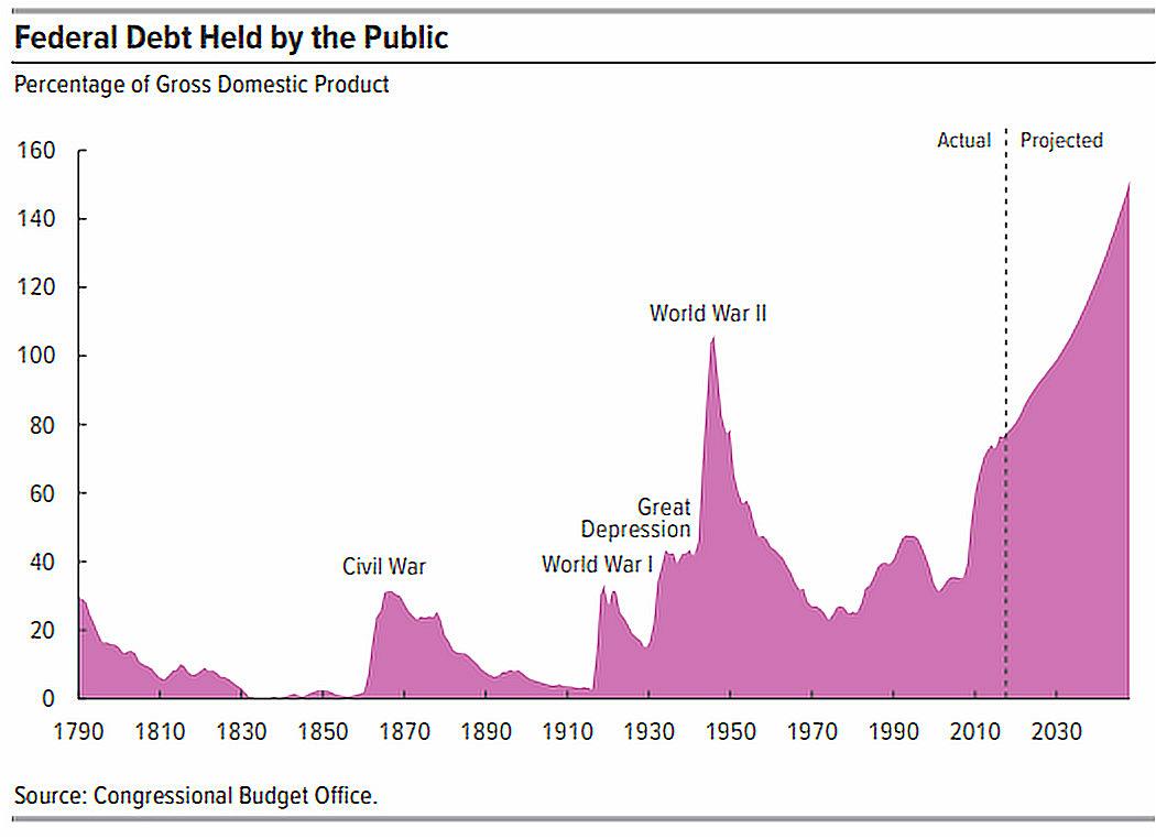 Treasury Bond Government Debt
