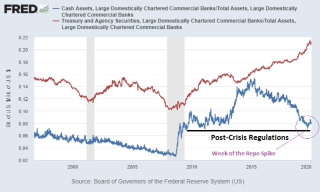 Bank Dollar Shortage in September 2019
