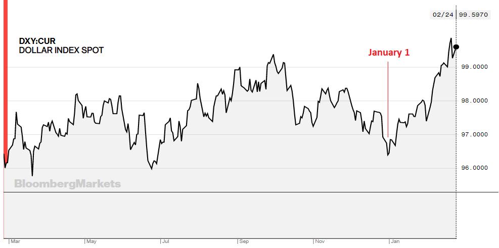 Dollar Index Bloomberg