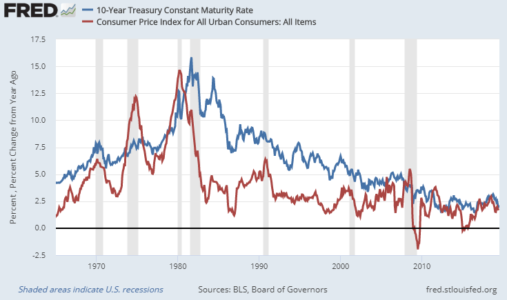 Historical Bonds and Inflation