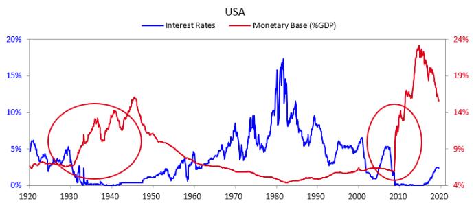Bond Investing Dalio