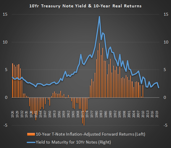 Treasury Bond Real Returns