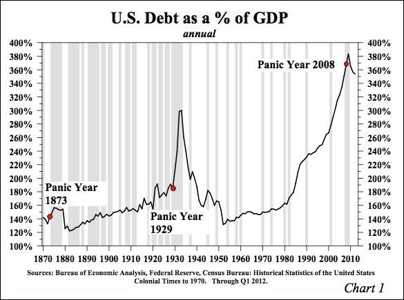 U.S. Total Debt