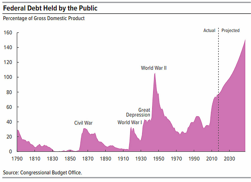 Treasury Bond Government Debt