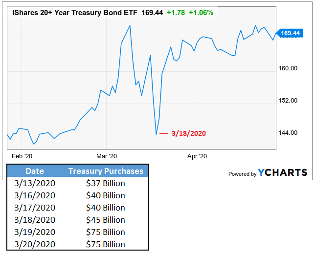 Treasury Yield Cap Example