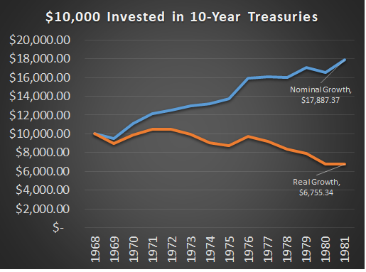 Treasury Bond Risks 1970s