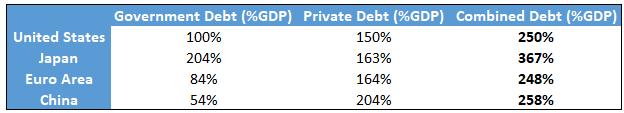Regional Debt