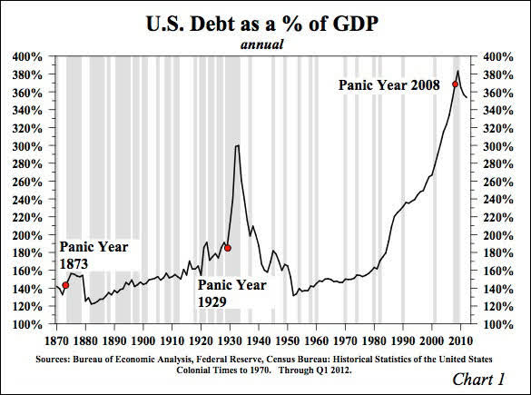 US Debt to GDP Great Depression Lacy Hunt