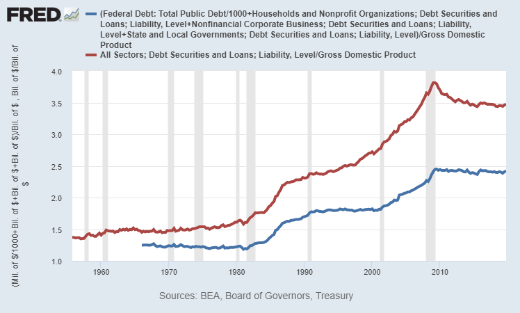 Total US Debt Chart