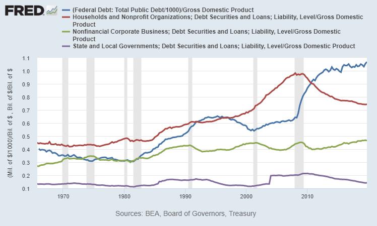 Total US Debt Breakdown