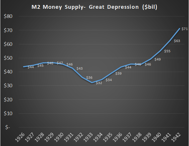 Great Depression Broad Money Supply Change